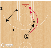 Basketball Play - Toronto Raptors - Iso Rub