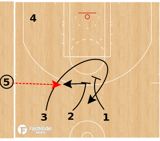 Basketball Play - Houston Rockets - Stagger Slip SLOB