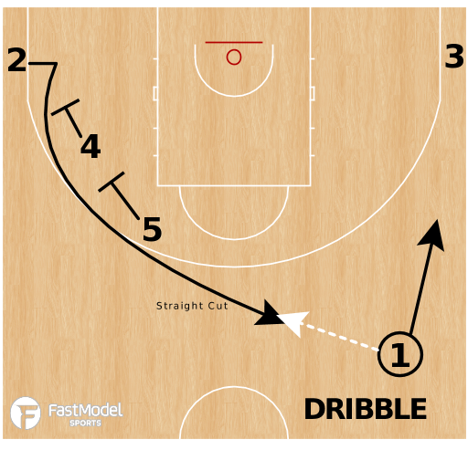 Basketball Play - Motion Strong - Dribble - Straight - Point Spin