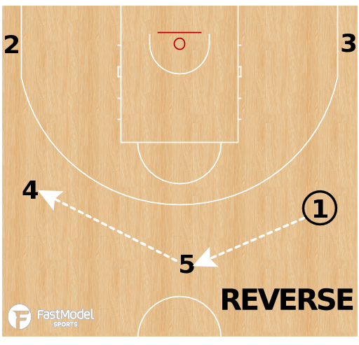 Basketball Play - Motion Strong | Reverse - Reject - Point Away