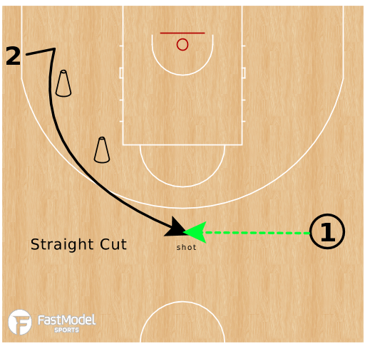 Basketball Play - Stagger Shooting (Phase A)
