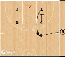 Basketball Play - Las Vegas Aces - Middle Ball Screen Hi-Lo SLOB