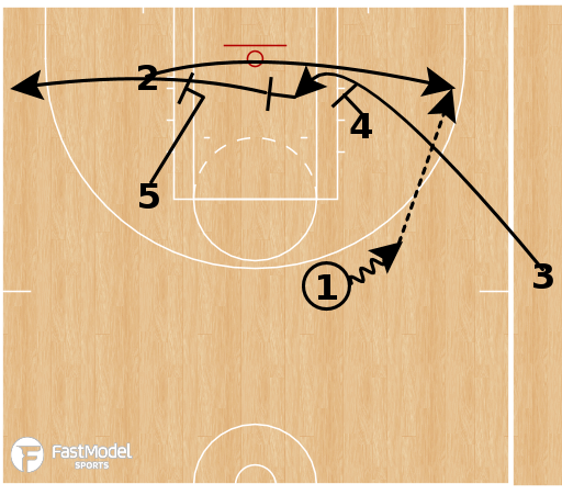 Basketball Play - Las Vegas Aces - Middle Ball Screen Hi-Lo SLOB