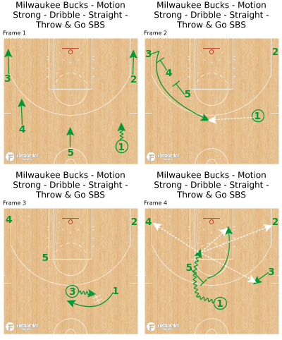 Basketball Play - Milwaukee Bucks - Motion Strong - Dribble - Straight - Throw & Go SBS