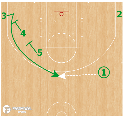 Basketball Play - Milwaukee Bucks - Motion Strong - Dribble - Straight - Throw & Go SBS