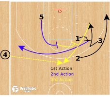 Basketball Play - Golden State Warriors - Need a 3 SLOB