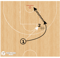 Basketball Play - 2v0 Elbow
