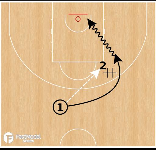 Basketball Play - 2v0 Elbow