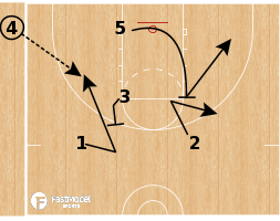 Basketball Play - Deep Corner SLOB