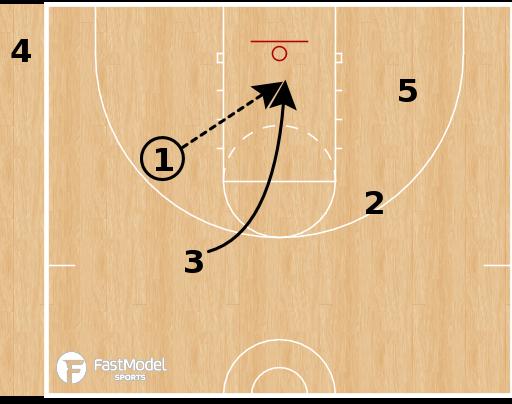 Basketball Play - Deep Corner SLOB