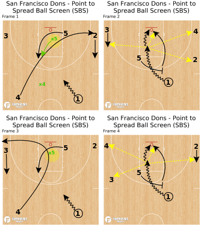 Basketball Play - San Francisco Dons - Point to Spread Ball Screen (SBS)