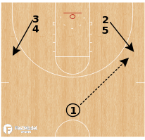 Basketball Play - Western Michigan Broncos - Triple Double ATO