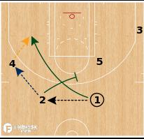 Basketball Play - Utah Jazz - Inverted Offense