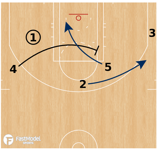 Basketball Play - Utah Jazz - Inverted Offense