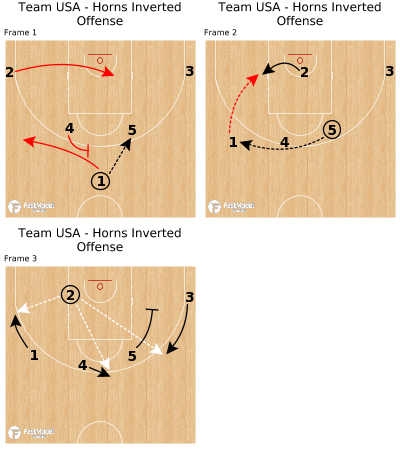 Basketball Play - Team USA - Horns Inverted Offense
