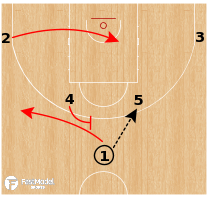 Basketball Play - Team USA - Horns Inverted Offense