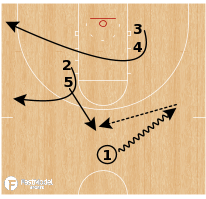 Basketball Play - 2019 March Madness Playbook