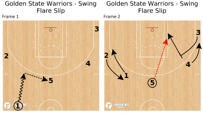 Basketball Play - Golden State Warriors - Swing Flare Slip