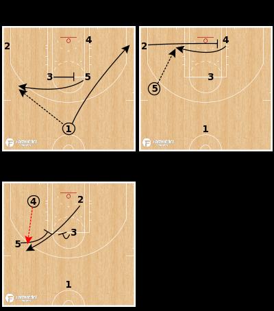 Basketball Play - Denver Nuggets - Cross Punch Elevator