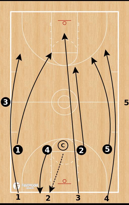 Basketball Play - Chaos Transition Drill