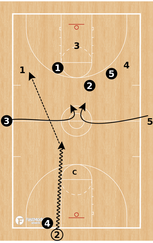 Basketball Play - Chaos Transition Drill