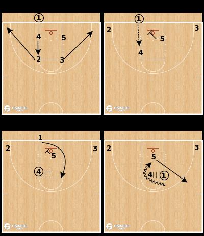 Basketball Play - Emporia State - Harvard BLOB