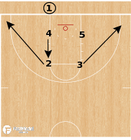 Basketball Play - Emporia State - Harvard BLOB