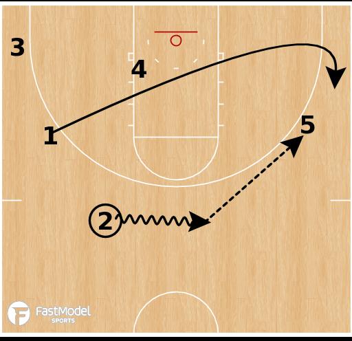 Basketball Play - DePaul Blue Demons (W) - Motion