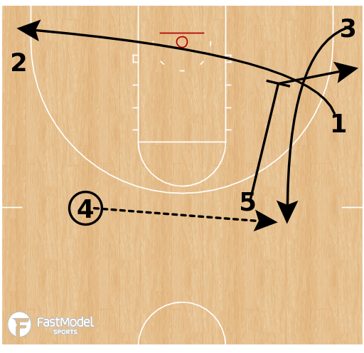 Basketball Play - DePaul Blue Demons (W) - Motion