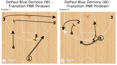 Basketball Play - DePaul Blue Demons (W) - Transition PNR Pindown