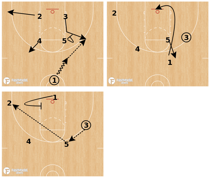 Basketball Play - Rockwall-Heath HS - Need a 3: Pin-in