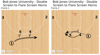 Basketball Play - Bob Jones University - Double Screen to Flare Screen Horns