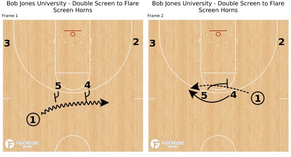 Bob Jones University - Double Screen to Flare Screen Horns - Powered by FastModel Sports