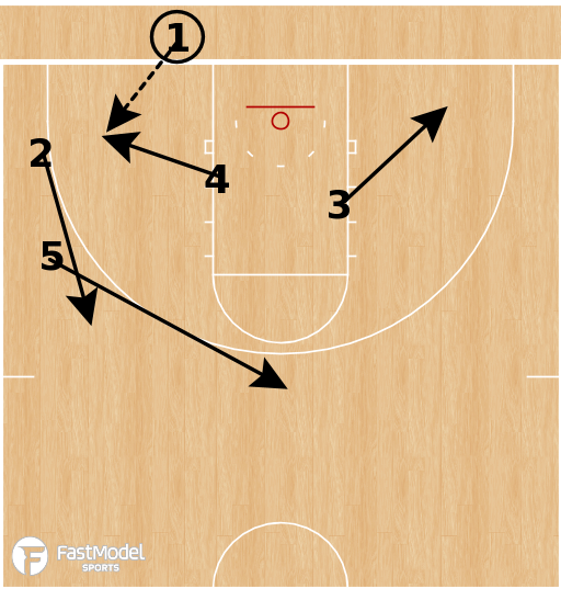 Basketball Play - Northwestern Wildcats (W) - Triple Stack STS DHO BLOB