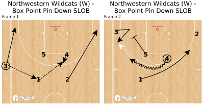 Basketball Play - Northwestern Wildcats (W) - Box Point Pin Down SLOB