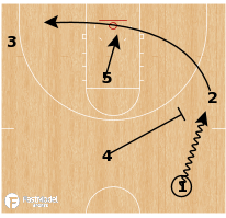 Basketball Play - Northwestern Wildcats (W) - Transition Pistol Keep Throwback