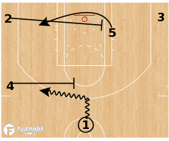 Basketball Play - Dallas Mavericks - Transition Mid PNR Rip Baseline