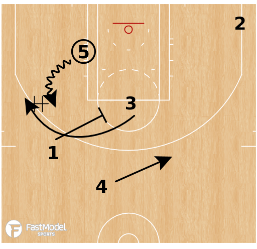 Basketball Play - Golden State Warriors - Splits DHO Action