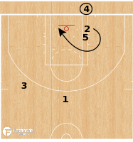 Basketball Play - Portland Trail Blazers - Rub Get Flare BLOB