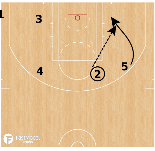 Basketball Play - Portland Trail Blazers - Smash Splits Option