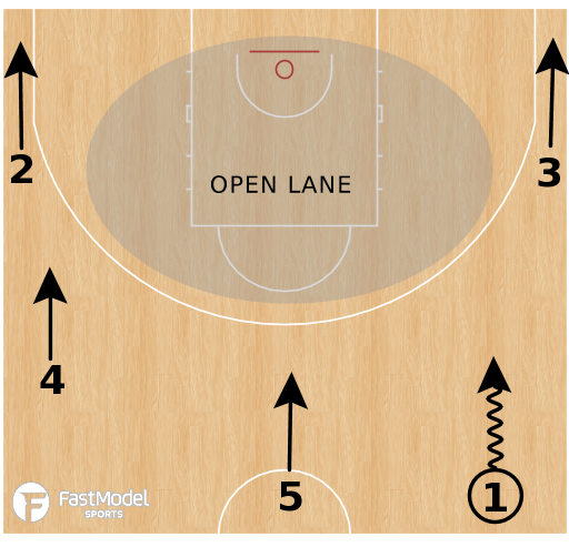 Basketball Play - Motion Strong | Reverse - Long Curl - Spread Ball Screen