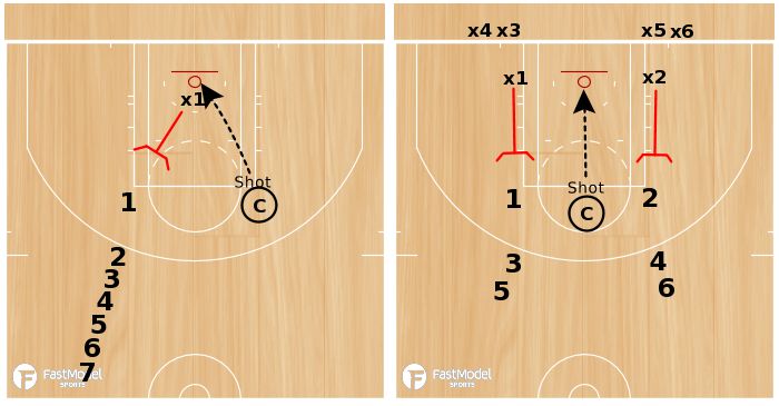Basketball Play - Drill of the Day 07-19-2011: War