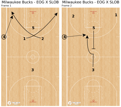 Basketball Play - Milwaukee Bucks - EOG X SLOB