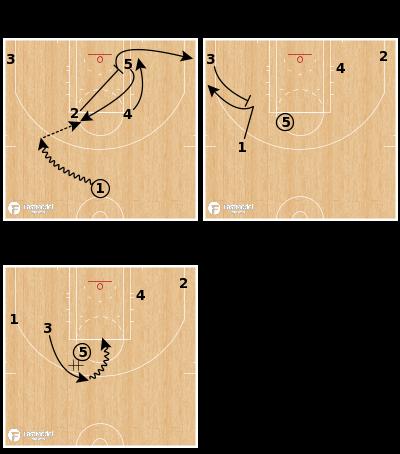 Basketball Play - Toronto Raptors - Elbow Flare Gut