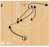 Basketball Play - Toronto Raptors - Elbow Flare Gut