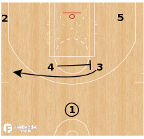 Basketball Play - Toronto Raptors - Stack PNP Runner