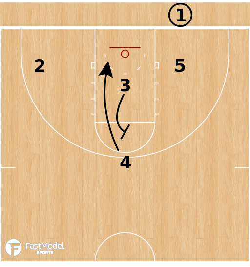 Basketball Play - Duke Blue Devils - 31 Flat STS