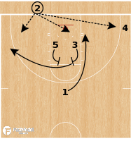 Basketball Play - Marquette Golden Eagles - 31 STS BLOB