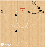 Basketball Play - NC Central - 31 Handoff Back Screen BLOB
