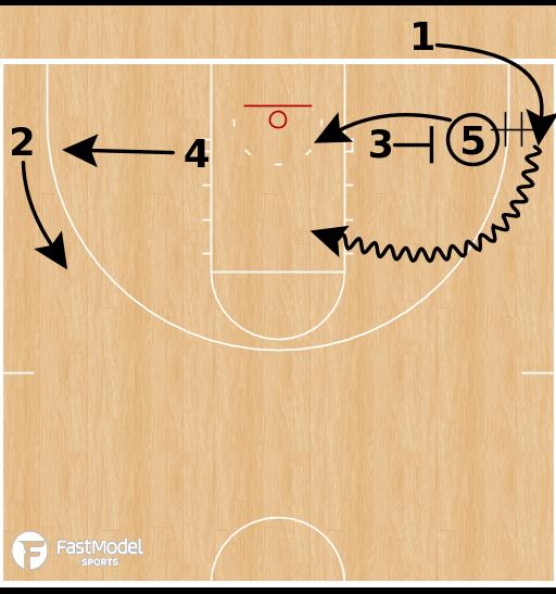 Basketball Play - NC Central - 31 Handoff Back Screen BLOB